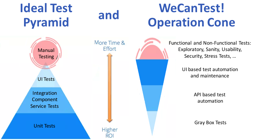 WeCanTest_operations
