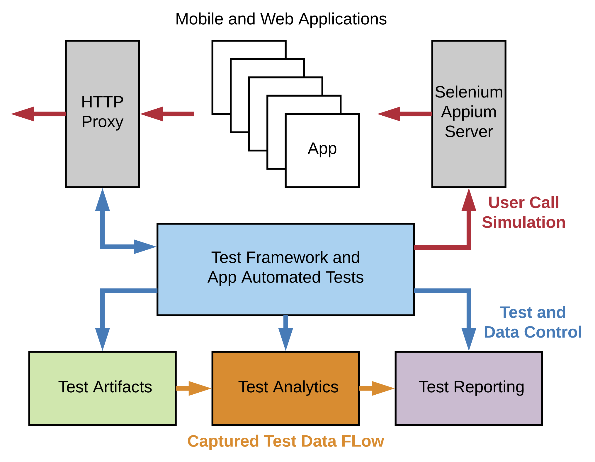 WeCanTest Test Automation Architecture